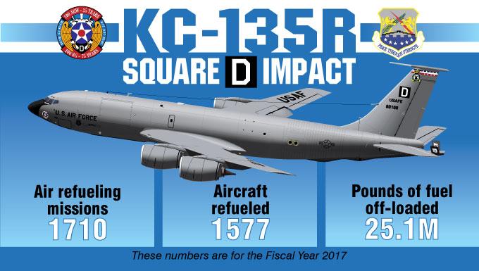 Square D Impact